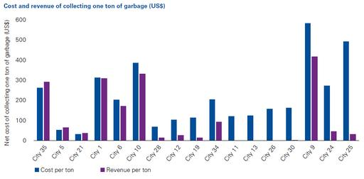 Cost and revenue of collecting one ton of garbage (US$)