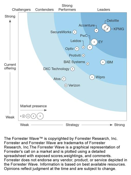 Forrester wave report graphic 2017