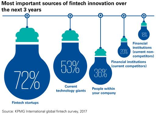 Most important sources of fintech innovation