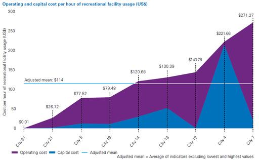 Operating and capital cost per hour of recreational facility usage (US$)