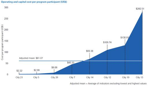 Operating and capital cost per program participation