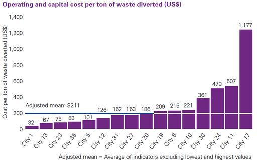 Operating and capital cost per ton of waste diverted (US$)
