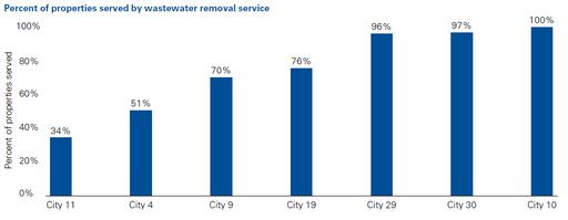 Percent of properties served by wastewater removal service