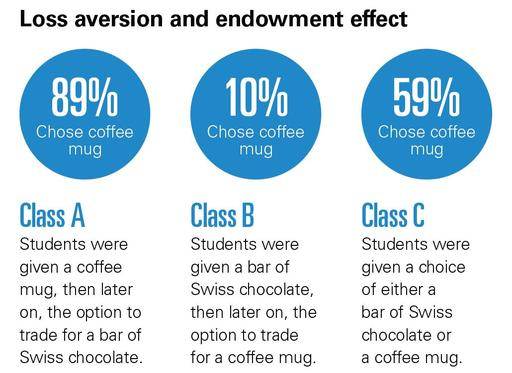 Loss aversion and endowment effect graphic