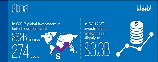 Pulse of fintech global q3 2017