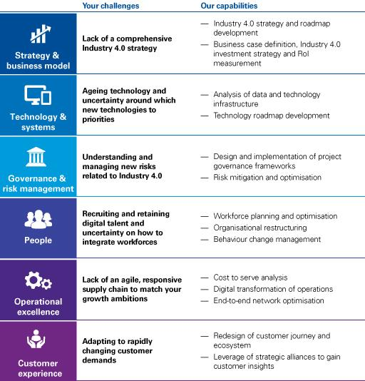 Industry 4 unique challenges and capabilities infographic