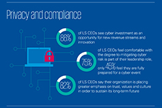Life Sciences CEO Outlook infographic