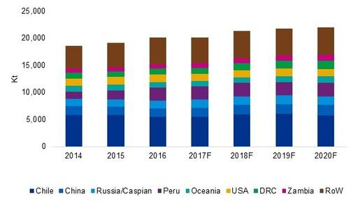 Global production of mined copper, 2014-2020
