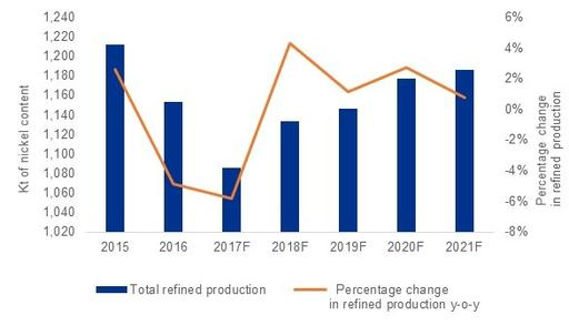 Global refined nickel production, 2015–2021F