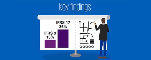IFRS 17 and 9 implementation benchmarking highlights infographics