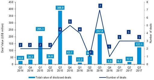 M&A deal number and valuations chart