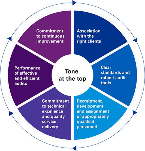 Tone at the top chart