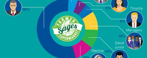 Case Study 1: The Sages family business