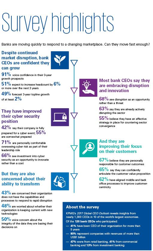 CEO Outlook survey banking highlights Infographic