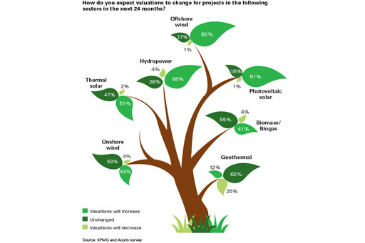 Expect valuation change for projects in different sectors tree infographic