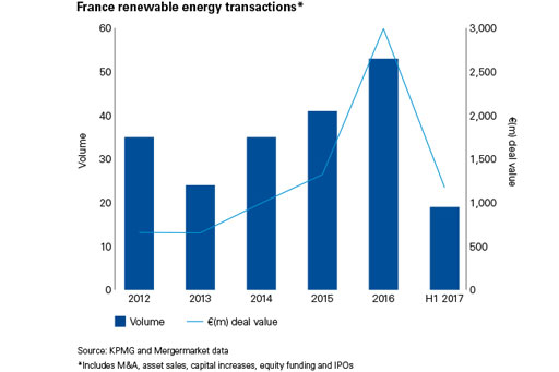 France renewable energy transactions