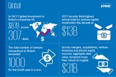 Pulse of Fintech Q4 2017 Infographic