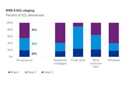 IFRS 9 ECL staging | Percent of ECL allowances