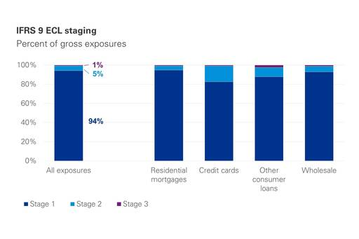 IFRS 9 ECL staging | Percent of gross exposures