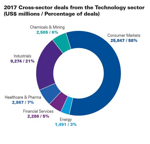 M&A Predictor - cross sector from Technology chart