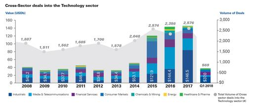 M&A Predictor 2018 cross sector into technolgy trend