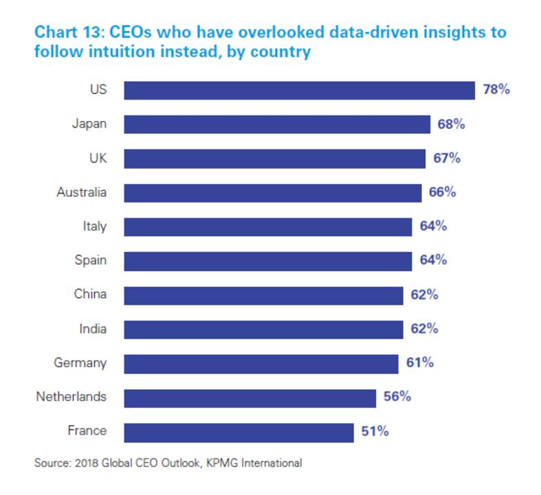 CEO Insights Barchart