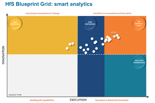 Smart Analytics grid