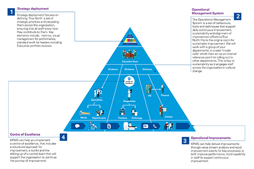Pyramid Operational Excellence