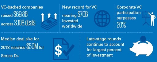 Global Q2'18 venture pulse image