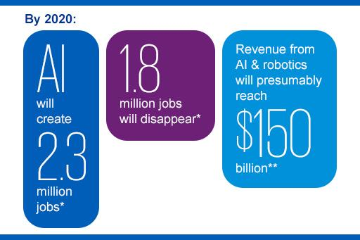 Gartner Says By 2020