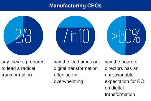 KPMG International, Global Manufacturing Outlook, 2018 infographic