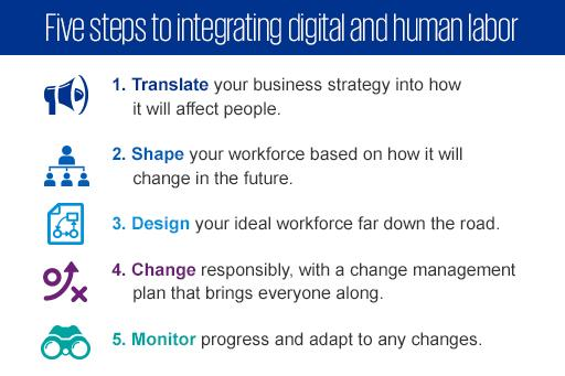 Rise of the humans five steps