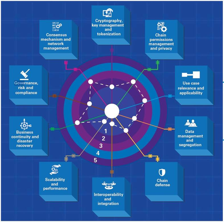 KPMG Blockchain Technology Risk Assessment maturity framework