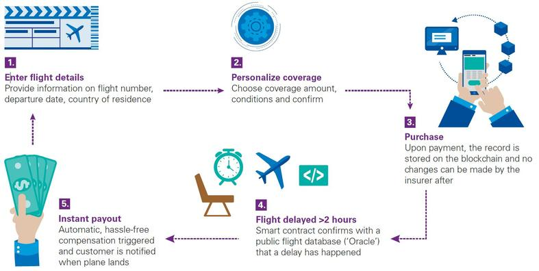 KPMG flight delay claim process