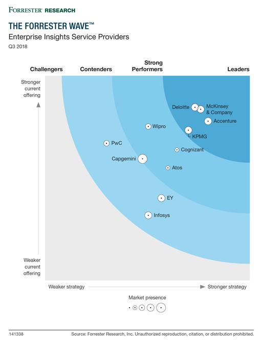 """KPMG named a leader among the """"most significant"""" enterprise insights service providers"""