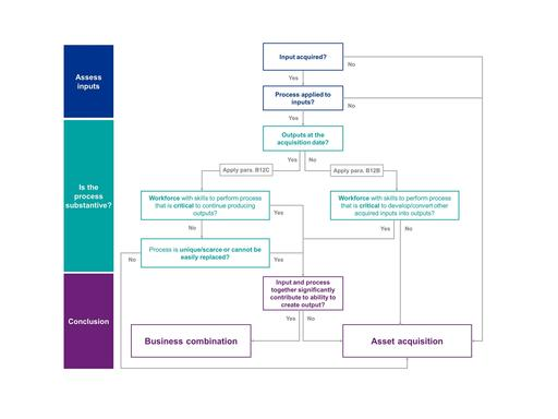 IFRS 3 amendments | Flowchart diagram