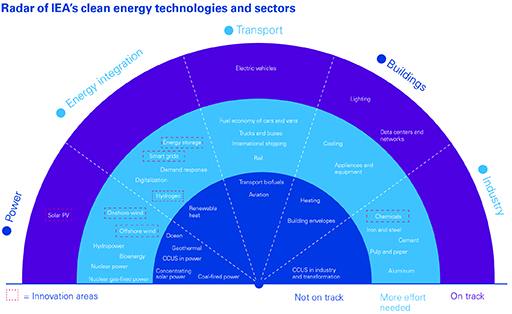 Radar of IEA's clean energy technologies and sectors infofraphic