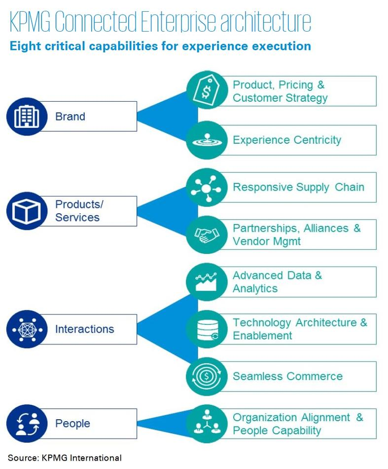 KPMG connected enterprise architecture infographic