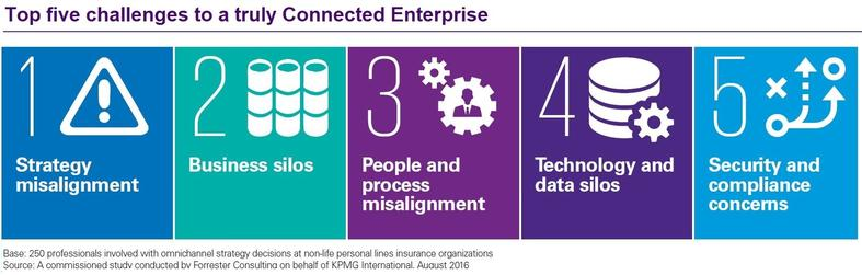 Top 5 challenges to a truly connected enterprise infographic