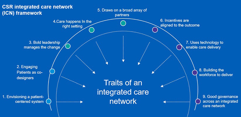 CSR Integrated care network framework - Infographic