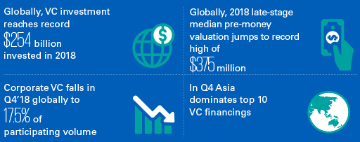 Q4'18 Venture Pulse Report - Infographics
