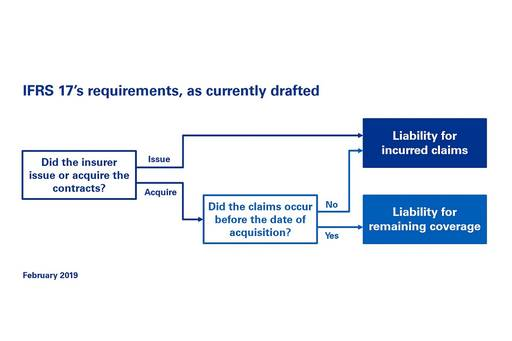 Diagram: Accounting for claims settlement liabilities under IFRS 17, as currently drafted (February 2019) | Under IFRS 17, claims settlement liabilities for issued contracts are accounted for as a liability for incurred claims, as are acquired contracts with claims occurring after the date of acquisition. Acquired contracts with claims occurring before the date of acquisition are accounted for as a liability for remaining coverage.