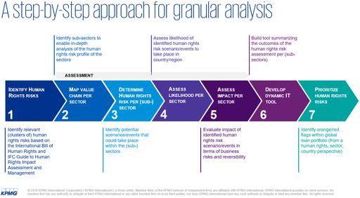 A step-by-step approach for granular analysis