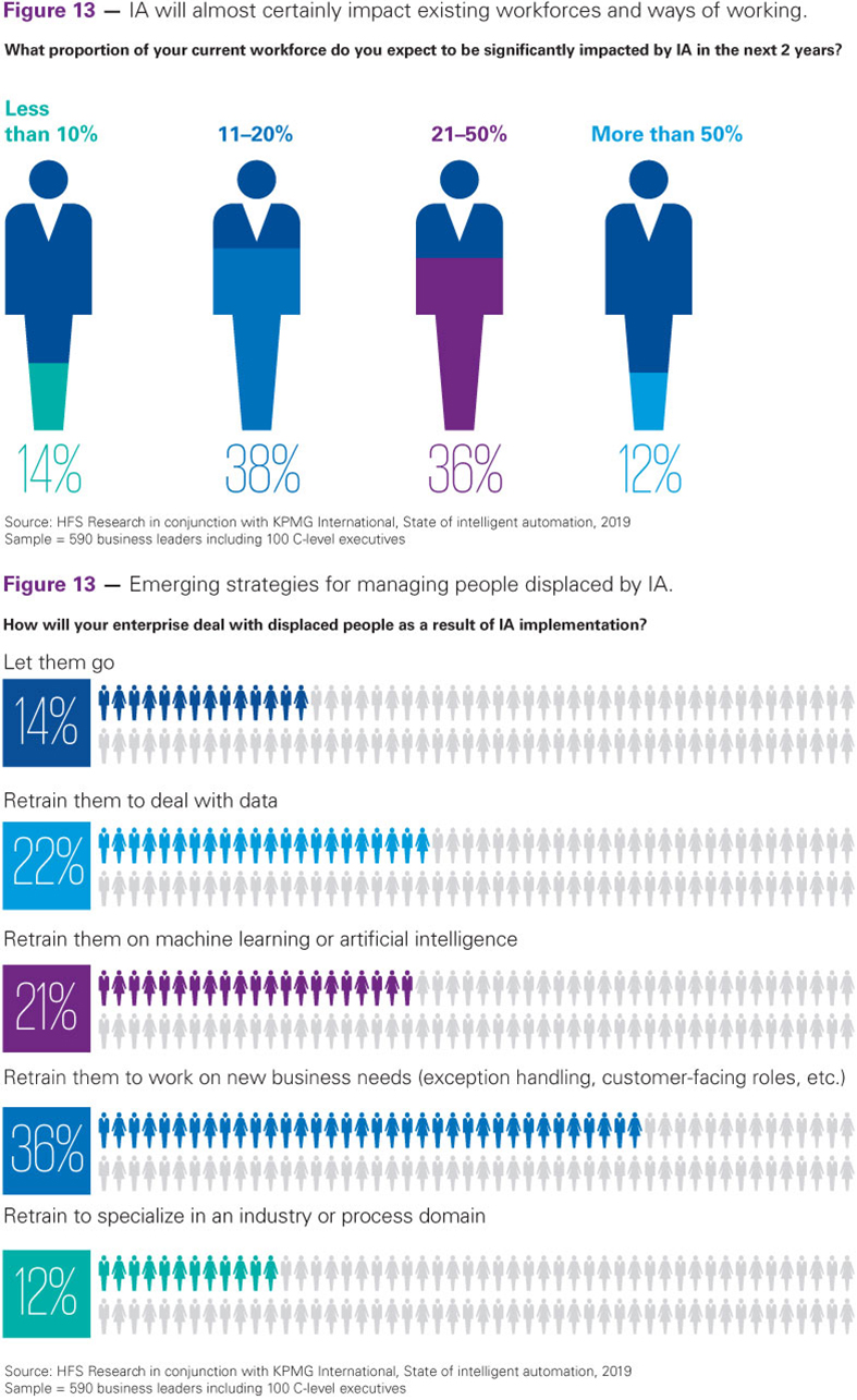 Proportion of workforce impacted by IA - Info-graphic