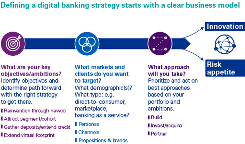 Defining a digital banking strategy