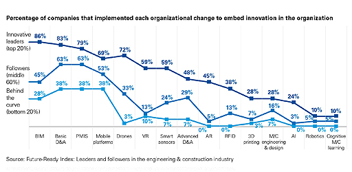 Percentage of companies that implemented each organizational change to embed innovation in the organization
