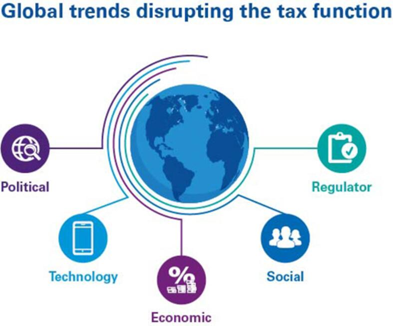 Global trends disrupting the tax function