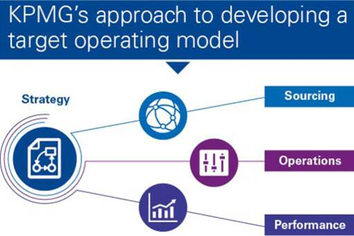 KPMG's approach to developmeing a target operating model