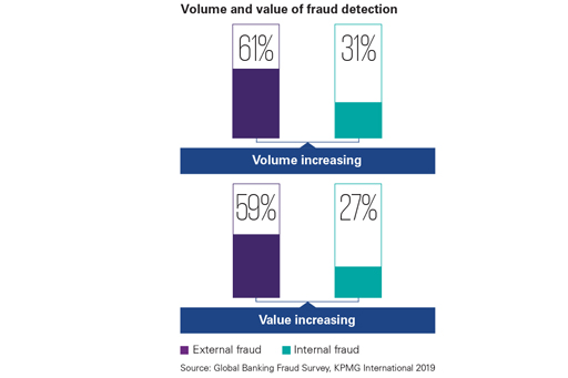 Blue teal colored chart explaining volume and value of fraud detection