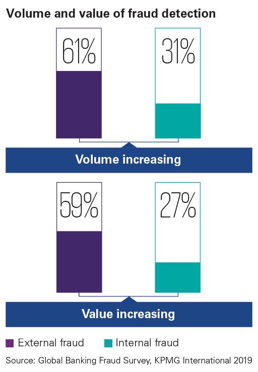 Bar chart depicting volume and value of fraud detection